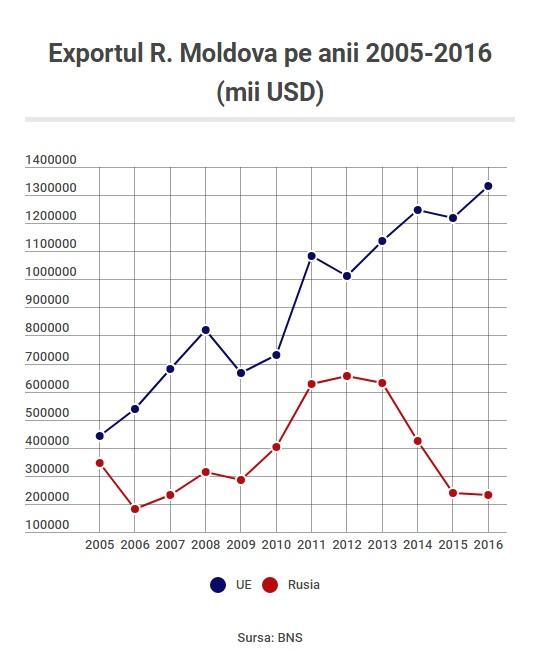 Exportul_Molova_UE_Rusia_2005-2016