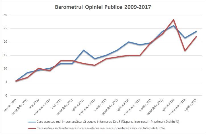 BOP_Internet_2009-2017